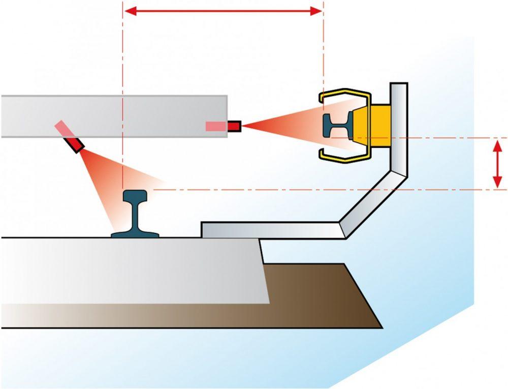 stroomrail meetinstrument - hoogte en afstand